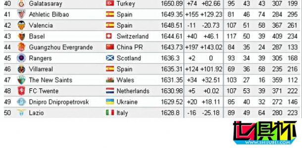 世界俱乐部排名恒大第44 世俱杯参赛队仅次拜仁