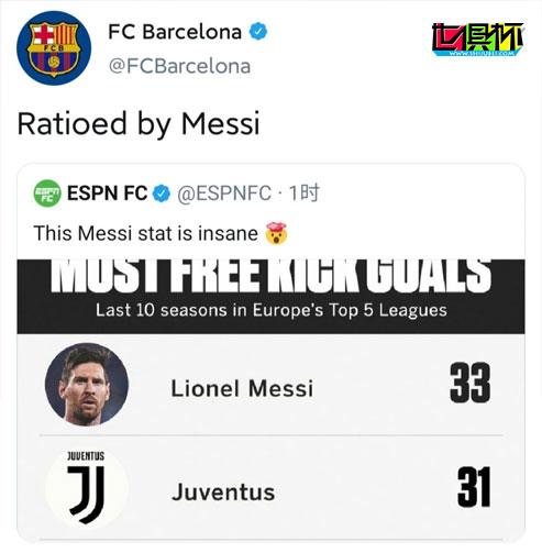"""梅西被《ESPN》评为""""任意球之王"""",33球超尤文全队、皇马全队"""